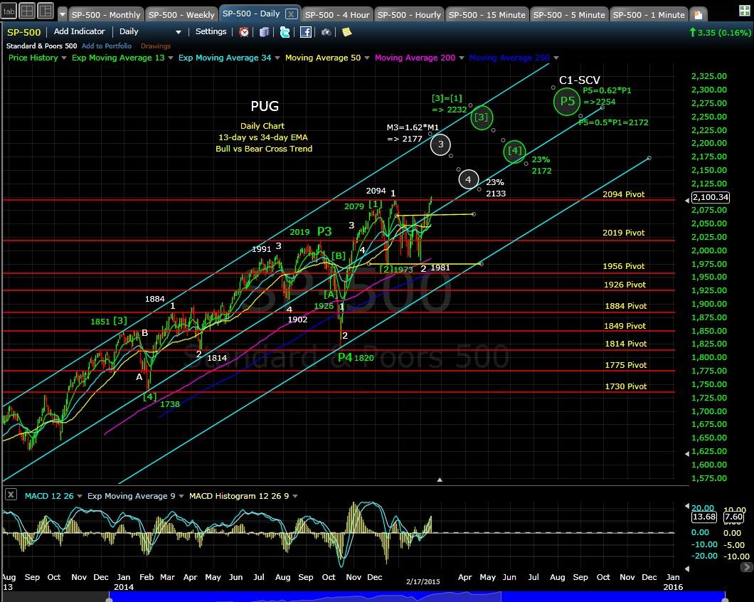 PUG SP-500 daily chart EOD 2-17-15