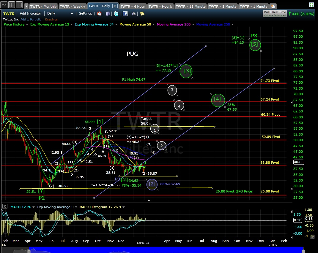 PUG TWTR daily chart 2-4-15