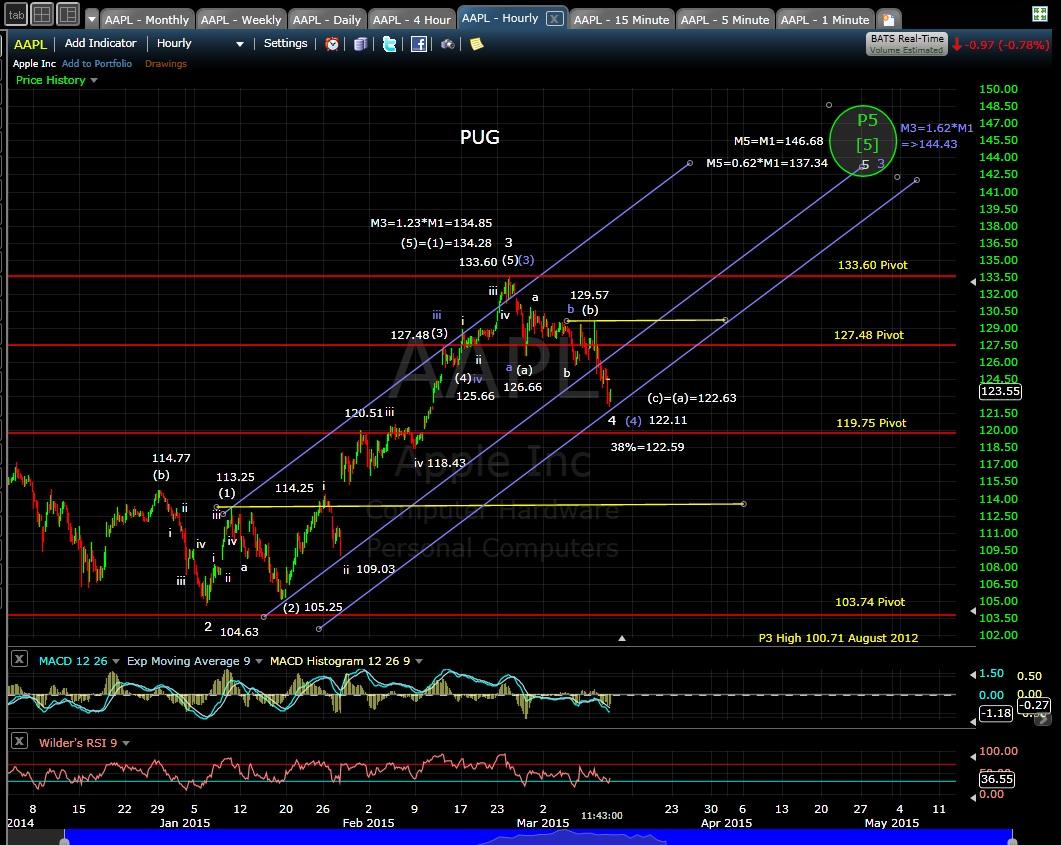 PUG AAPL 60-min chart MD 3-11-15