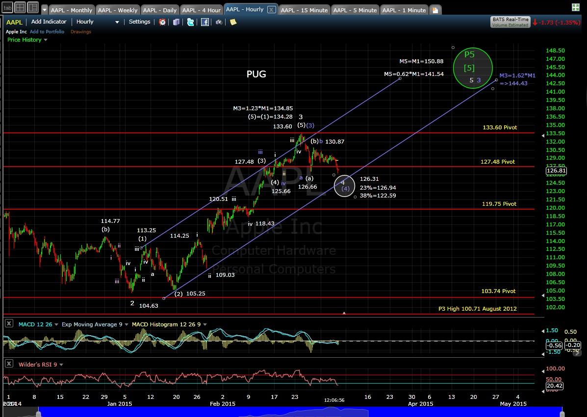 PUG AAPL 60-min chart MD 3-5-15