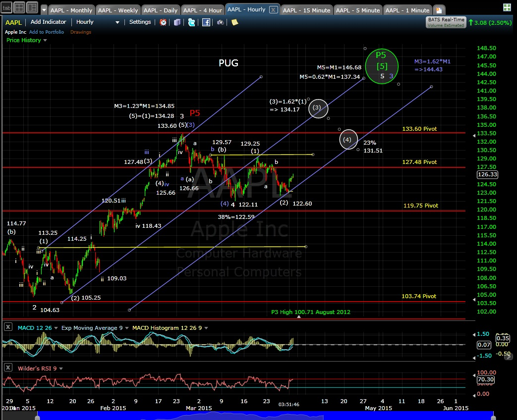PUG AAPL 60min chart EOD 3-30-15