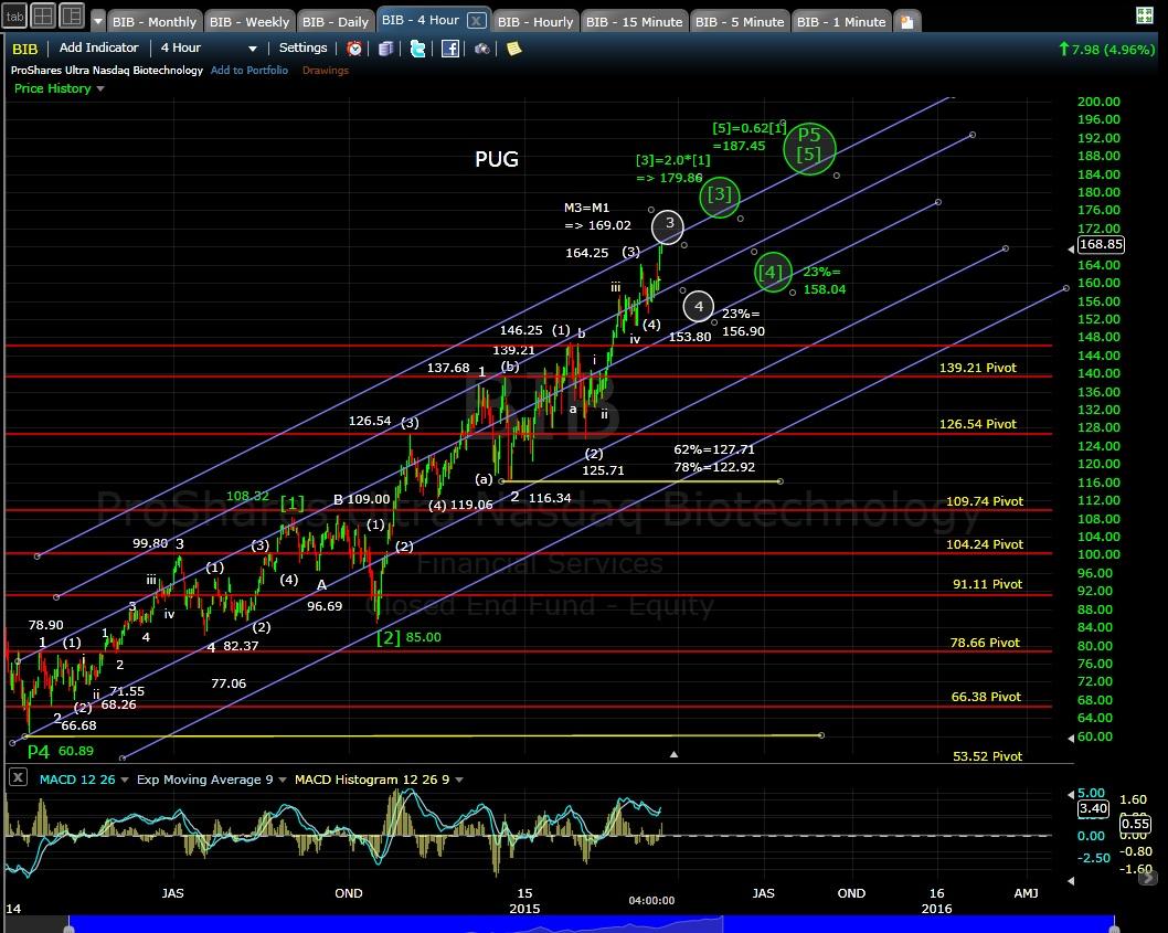 PUG BIB 4-hr chart EOD 3-16-15
