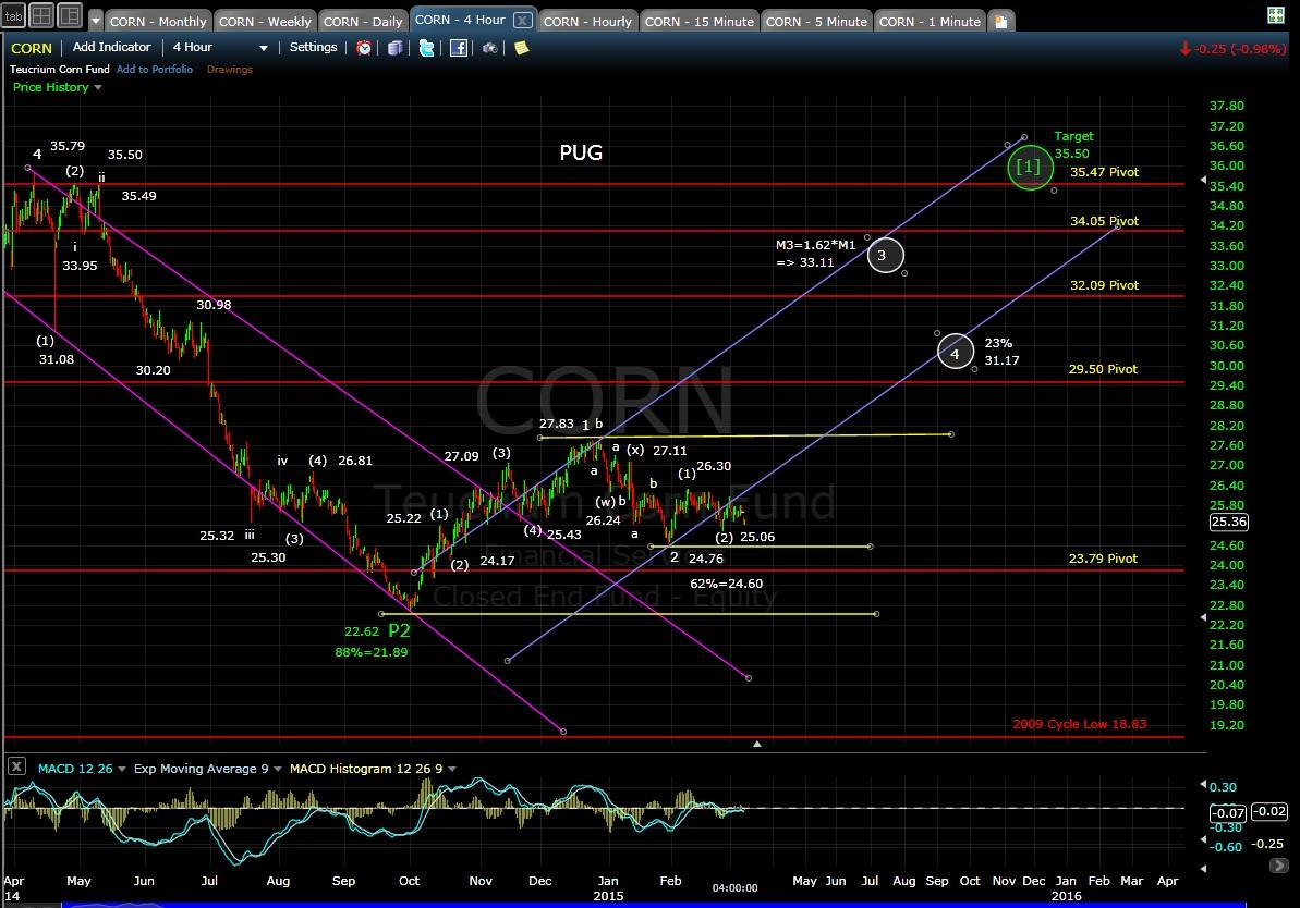 PUG CORN 4-hr chart EOD 3-6-15