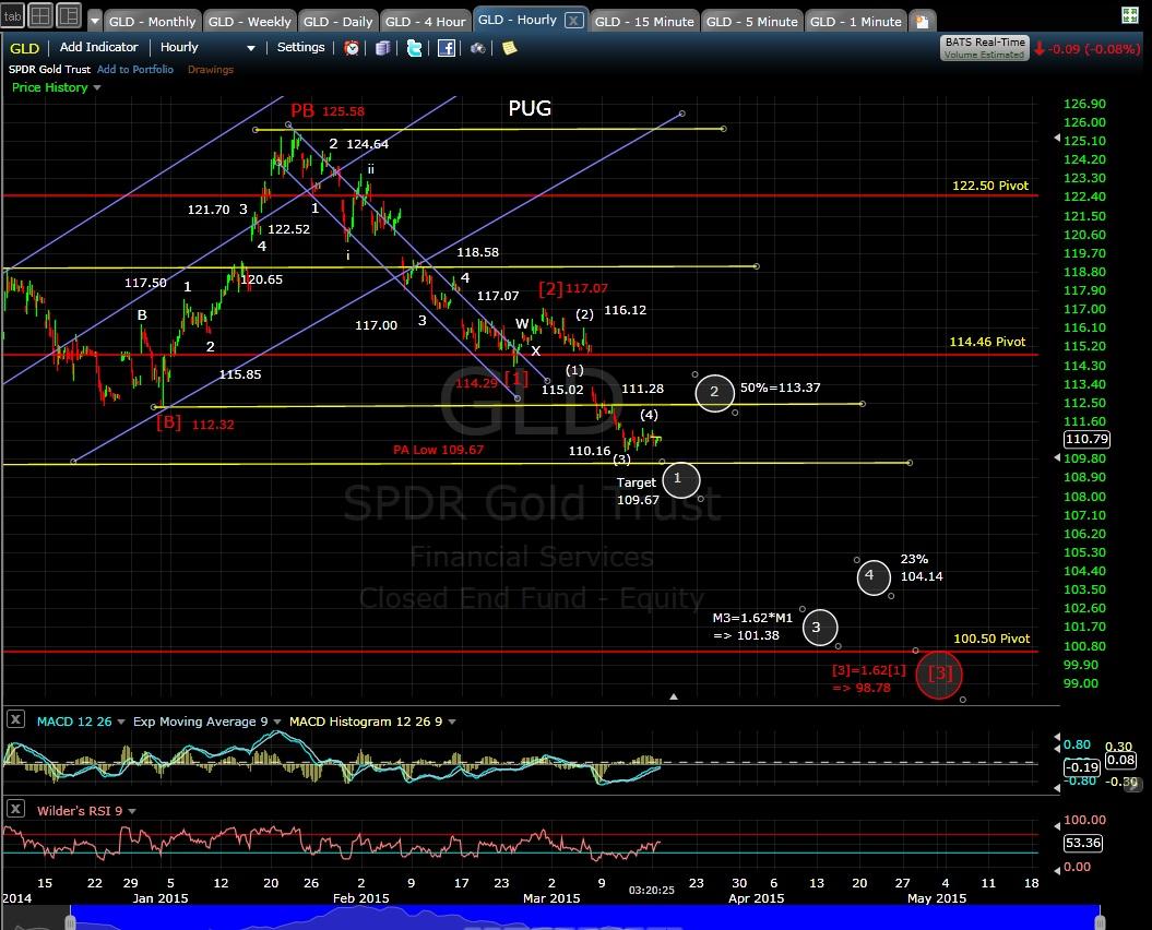 PUG GLD 60-min chart EOD 3-16-15