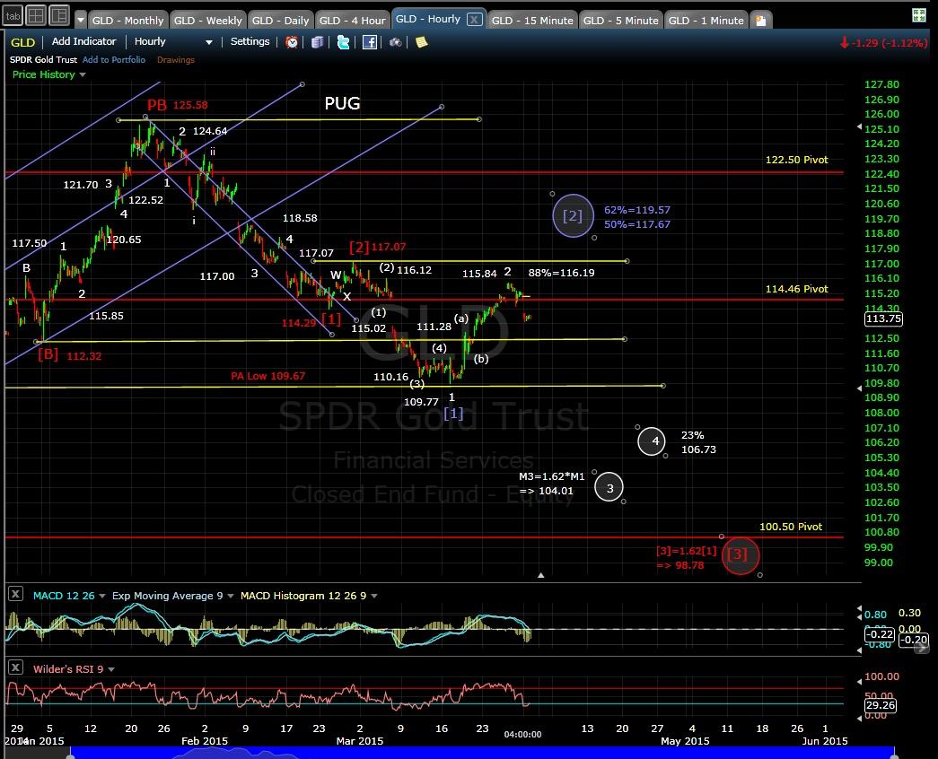 PUG GLD 60-min chart EOD 3-30-15