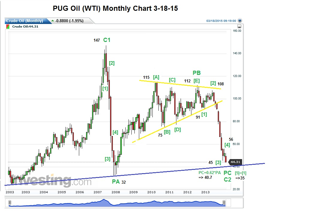 PUG Oil (WTI) Monthly Chart 3-18-15