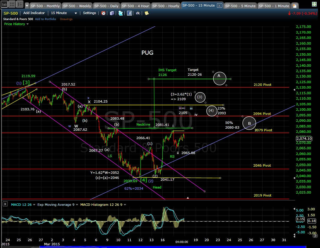 PUG SP-500 15-min chart EOD 3-17-15