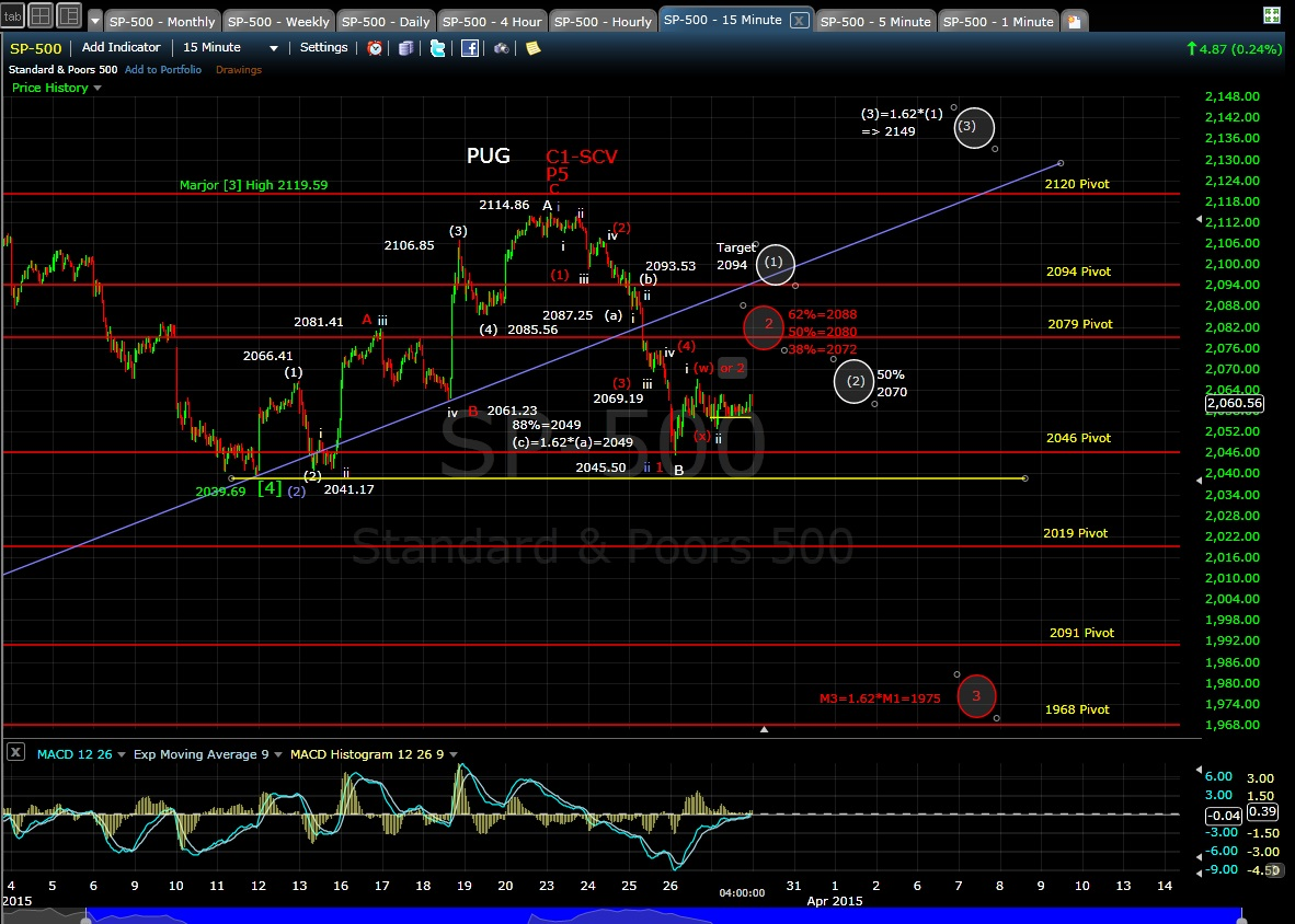 PUG SP-500 15-min chart EOD 3-27-15
