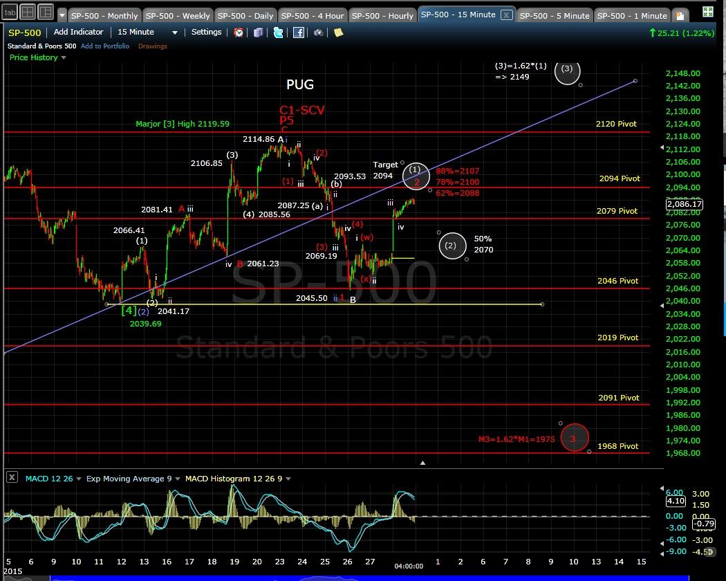 PUG SP-500 15-min chart EOD 3-30-15