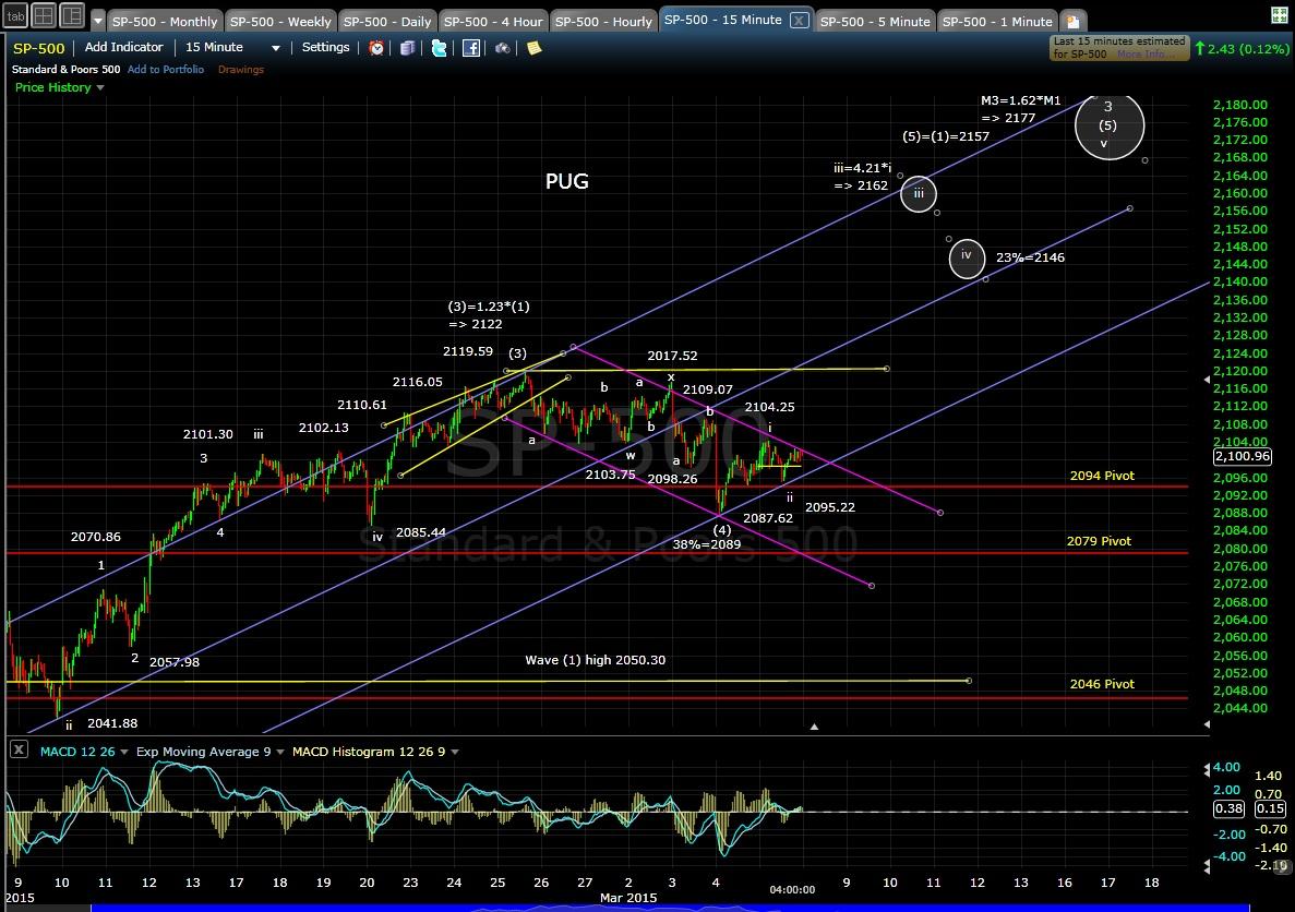 PUG SP-500 15-min chart EOD 3-5-15