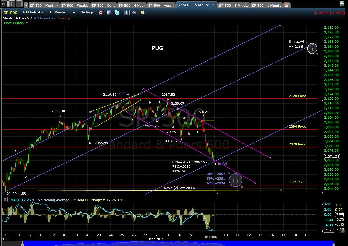 PUG SP-500 15-min chart EOD 3-6-15