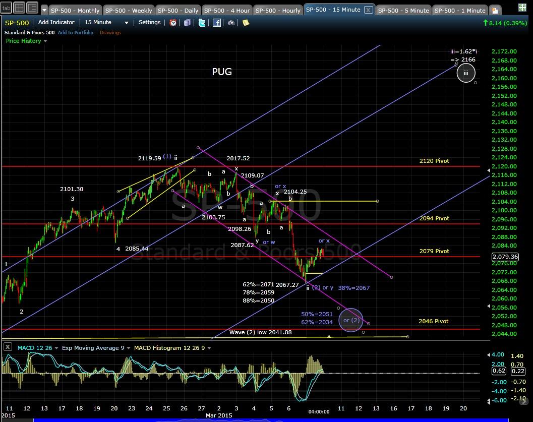 PUG SP-500 15-min chart EOD 3-9-15