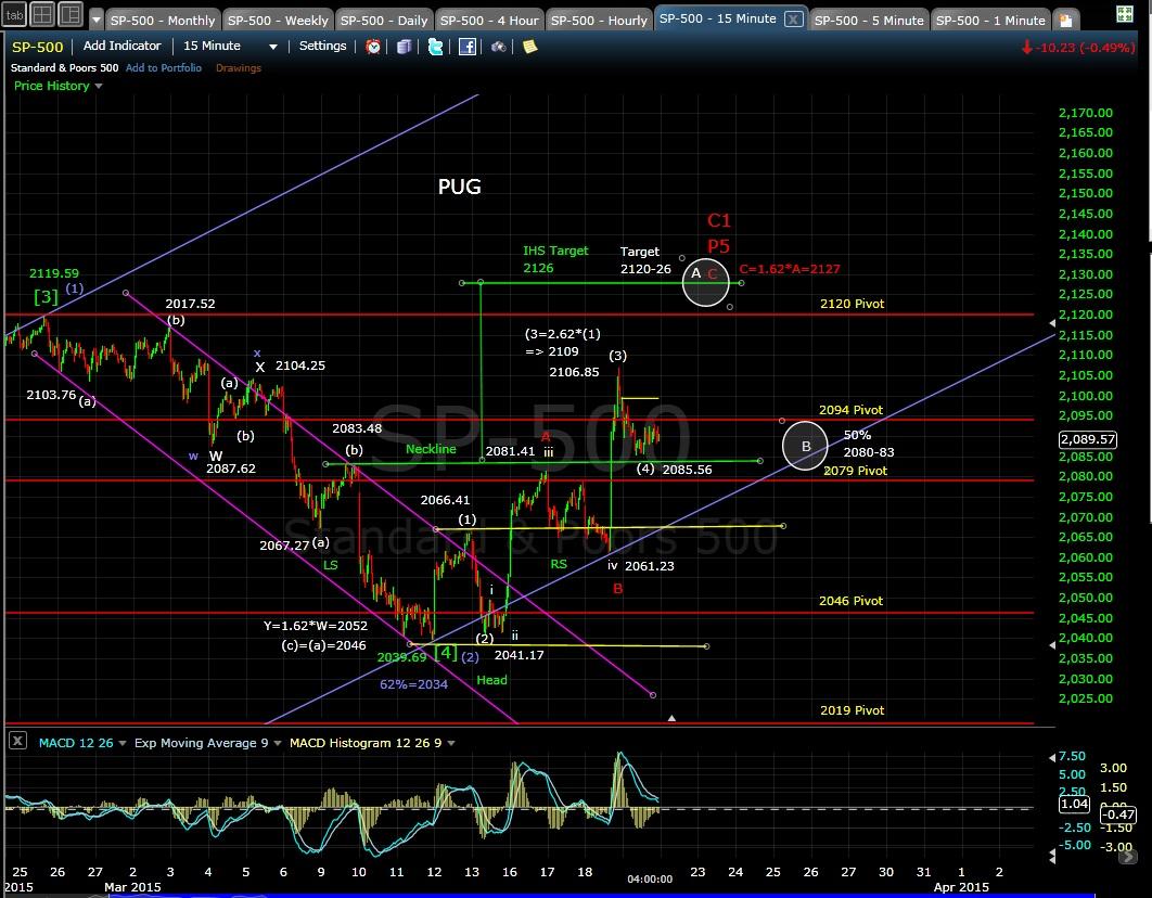 PUG SP-500 15min chart EOD 3-19-15