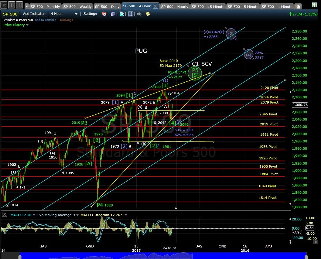 PUG SP-500 4-hr chart EOD 3-16-15