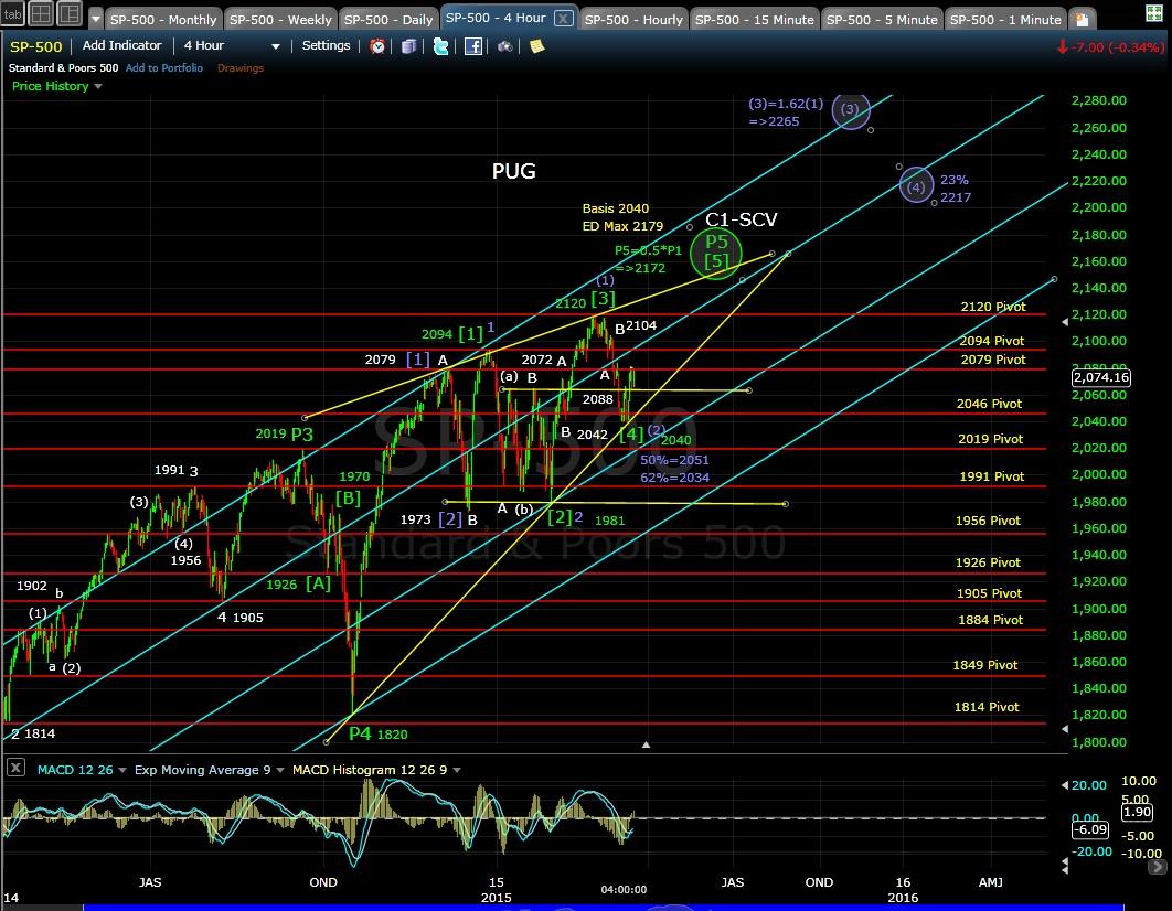 PUG SP-500 4-hr chart EOD 3-17-15