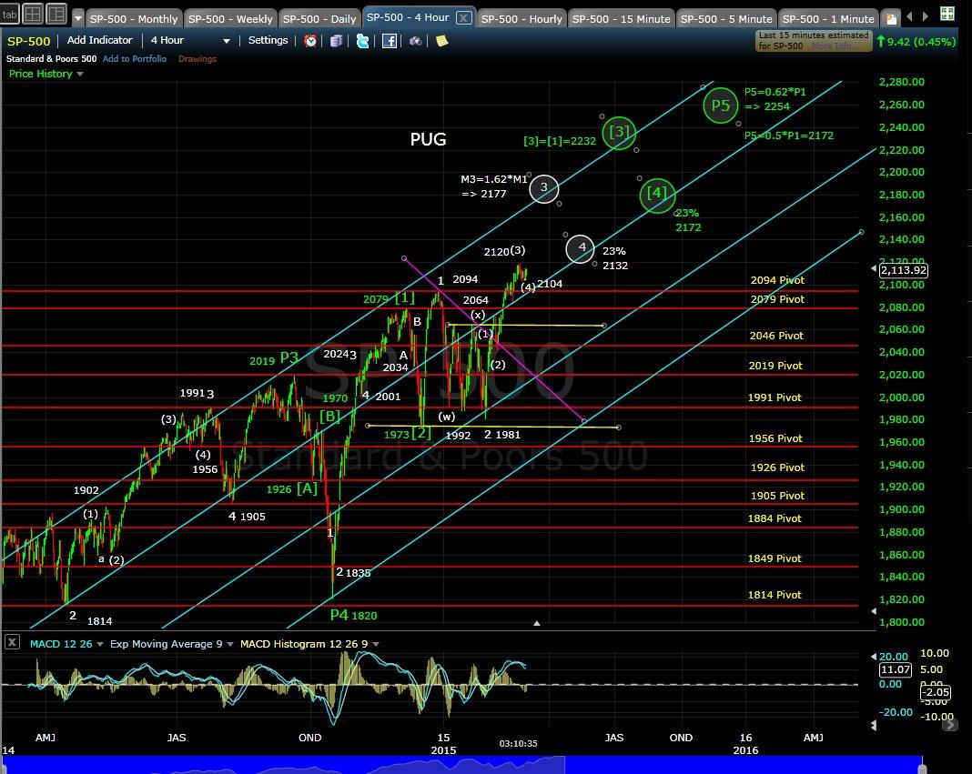 PUG SP-500 4-hr chart EOD 3-2-15