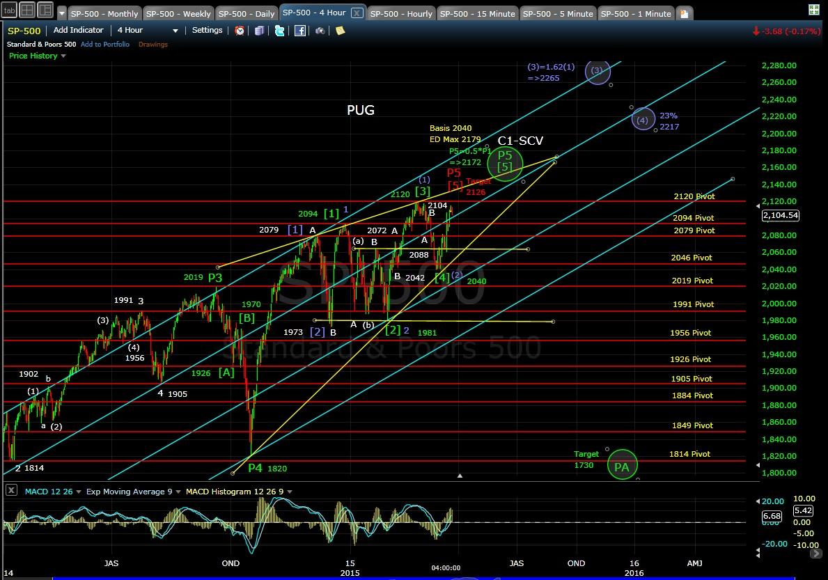 PUG SP-500 4-hr chart EOD 3-23-15
