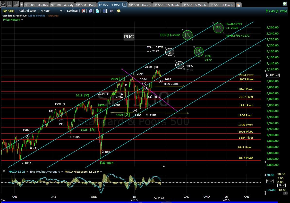 PUG SP-500 4-hr chart EOD 3-5-15