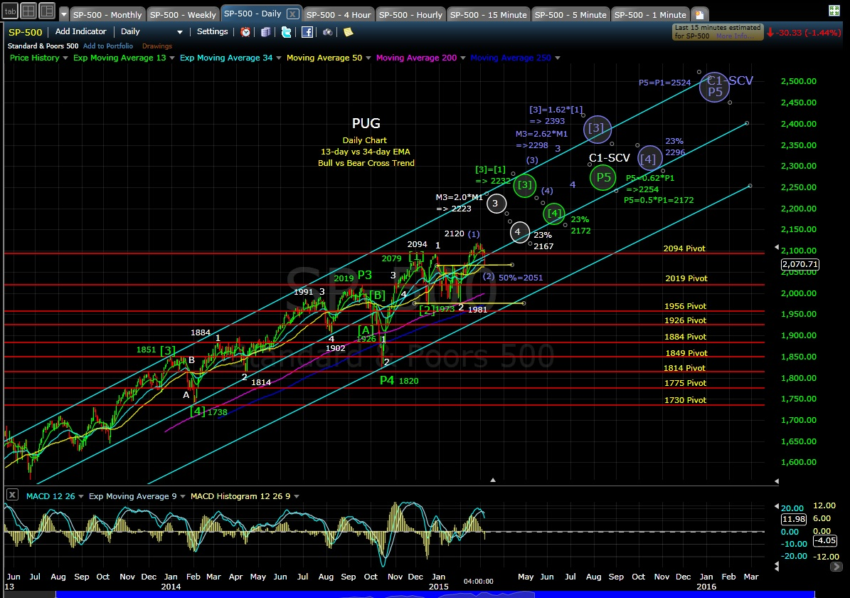 PUG SP-500 4-hr chart EOD 3-6-15