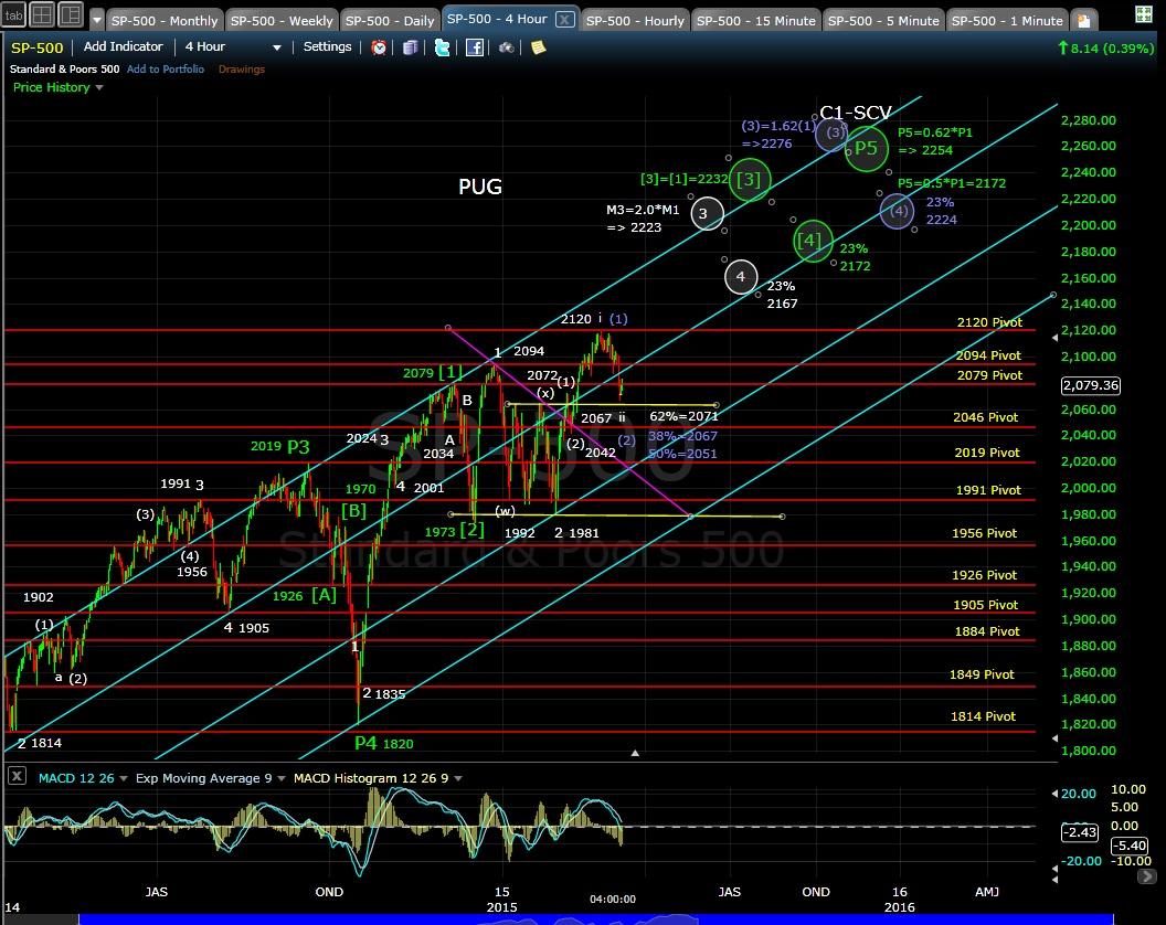 PUG SP-500 4-hr chart EOD 3-9-15