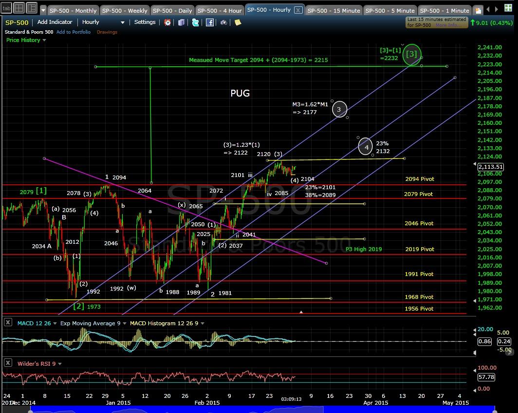 PUG SP-500 60-min chart EOD 3-2-15