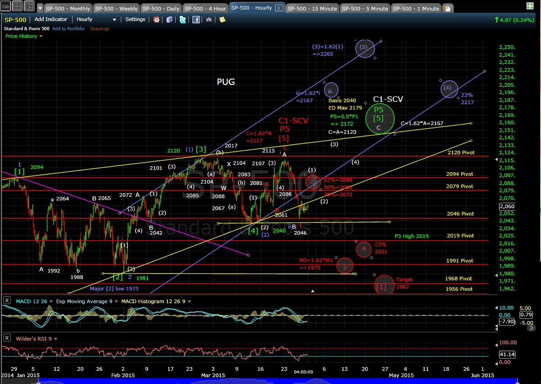PUG SP-500 60-min chart EOD 3-27-15