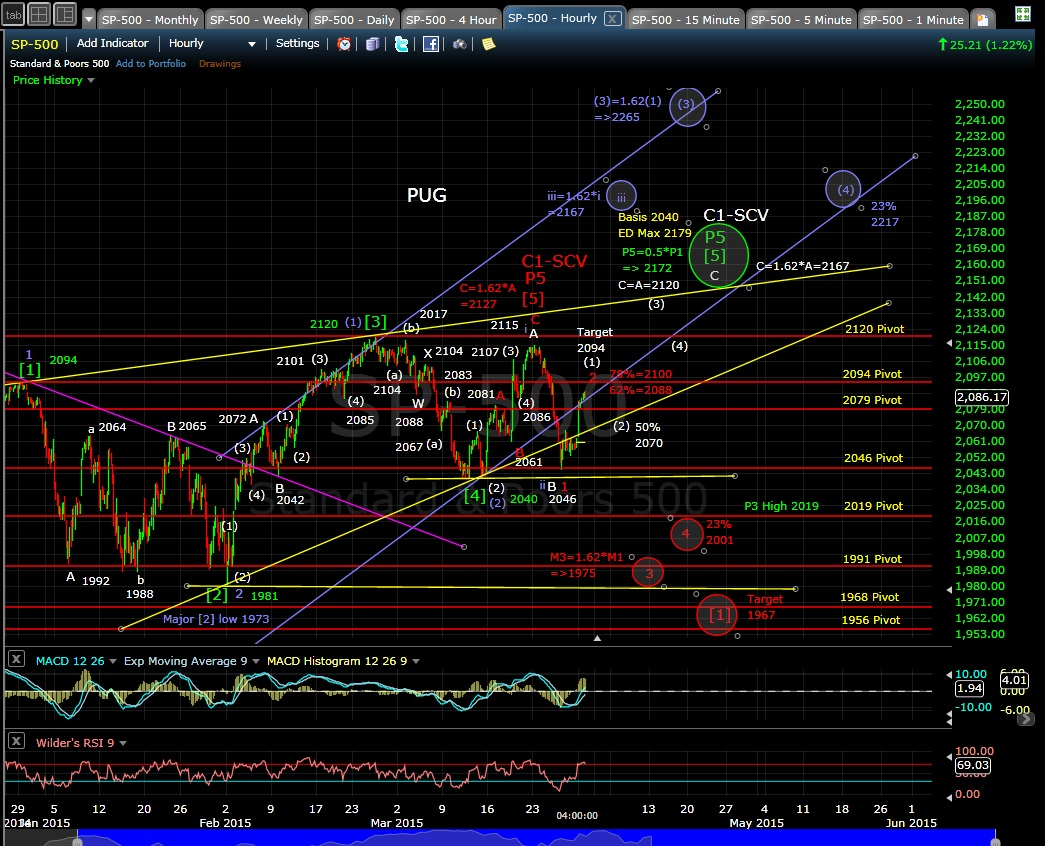 PUG SP-500 60-min chart EOD 3-30-15