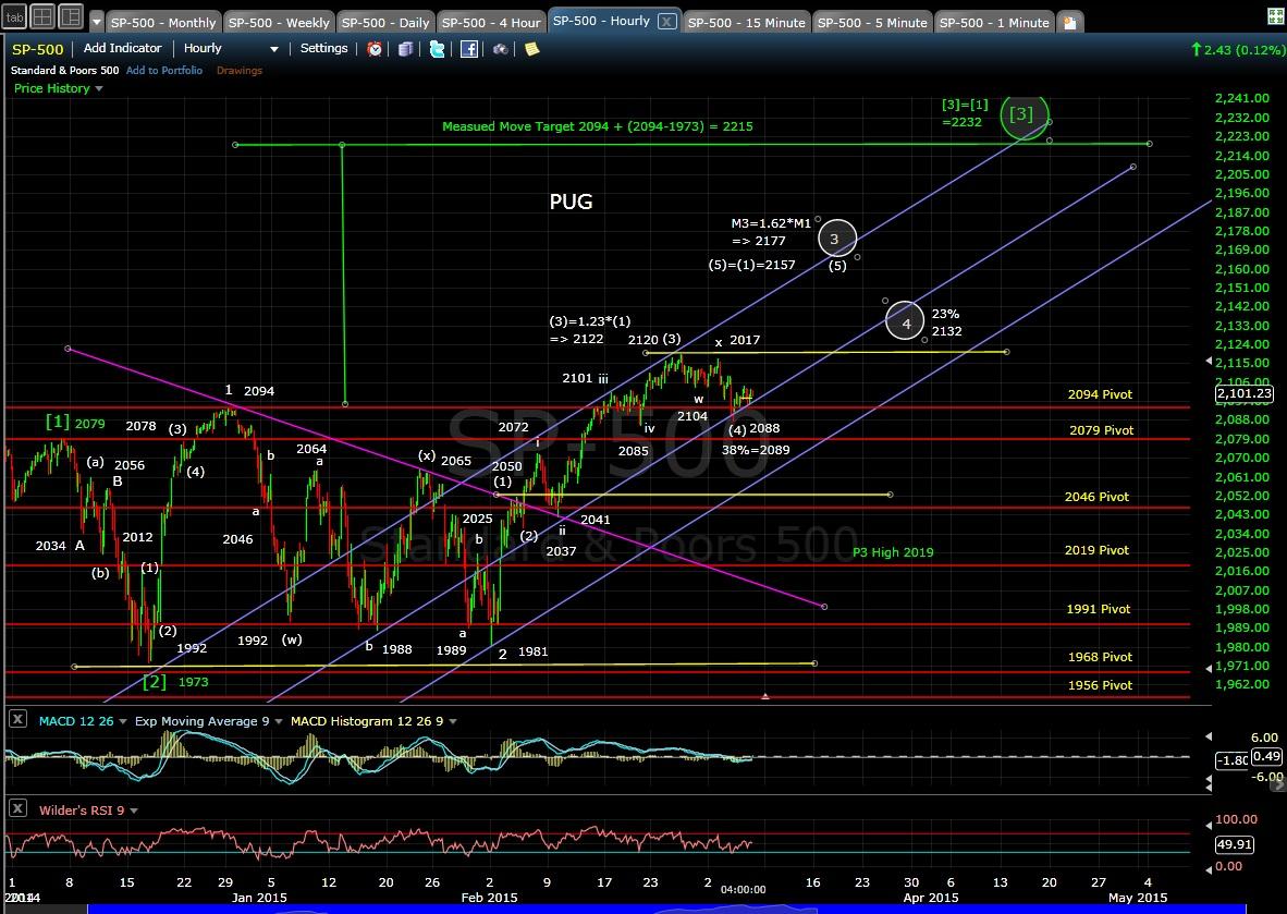 PUG SP-500 60-min chart EOD 3-5-15