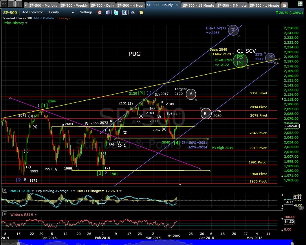 PUG SP-500 60min chart EOD 3-12-15