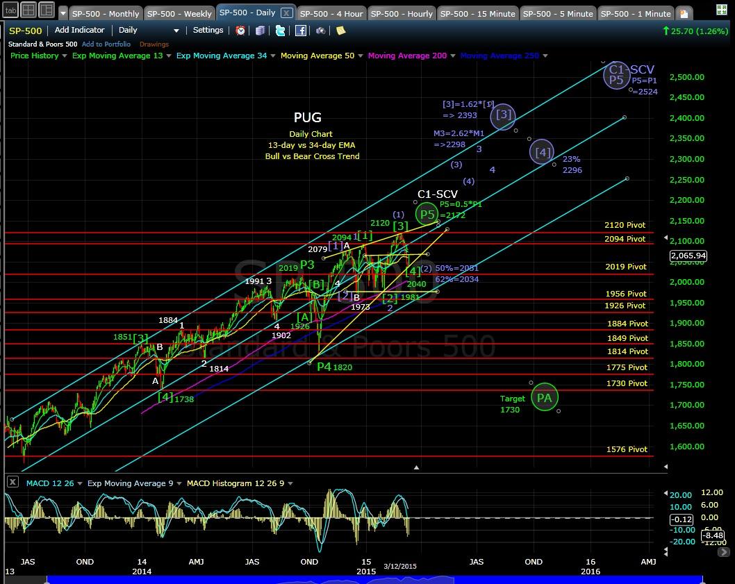 PUG SP-500 daily chart EOD 3-12-15