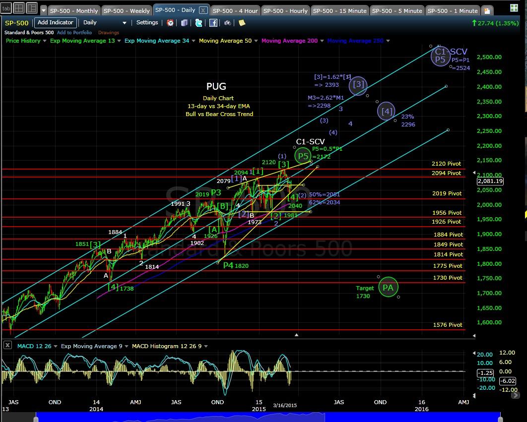 PUG SP-500 daily chart EOD 3-16-15