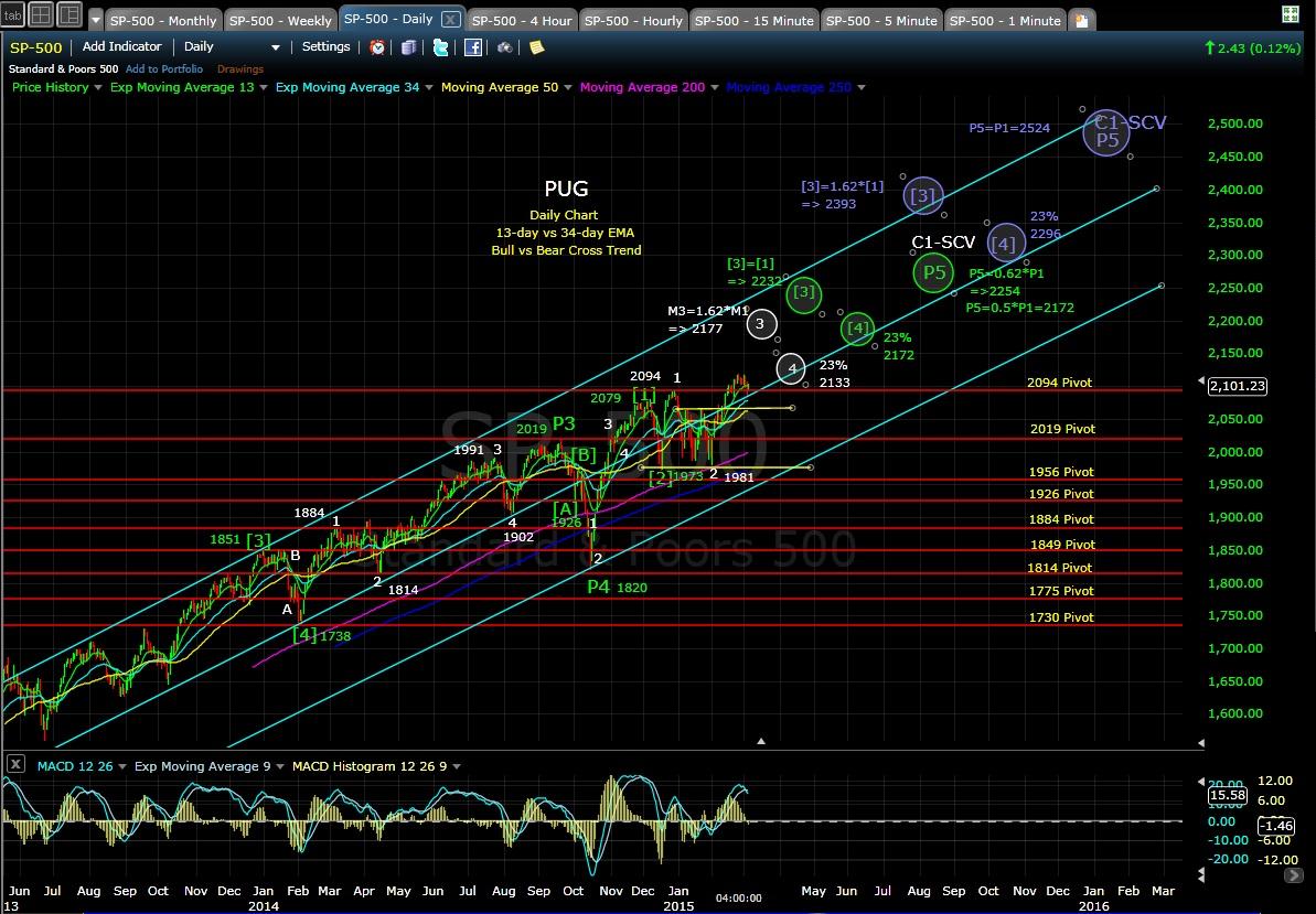 PUG SP-500 daily chart EOD 3-5-15