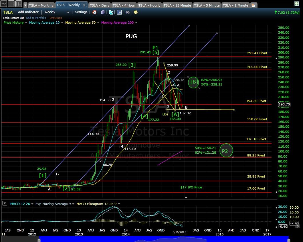 TSLA weekly chart EOD 3-16-15