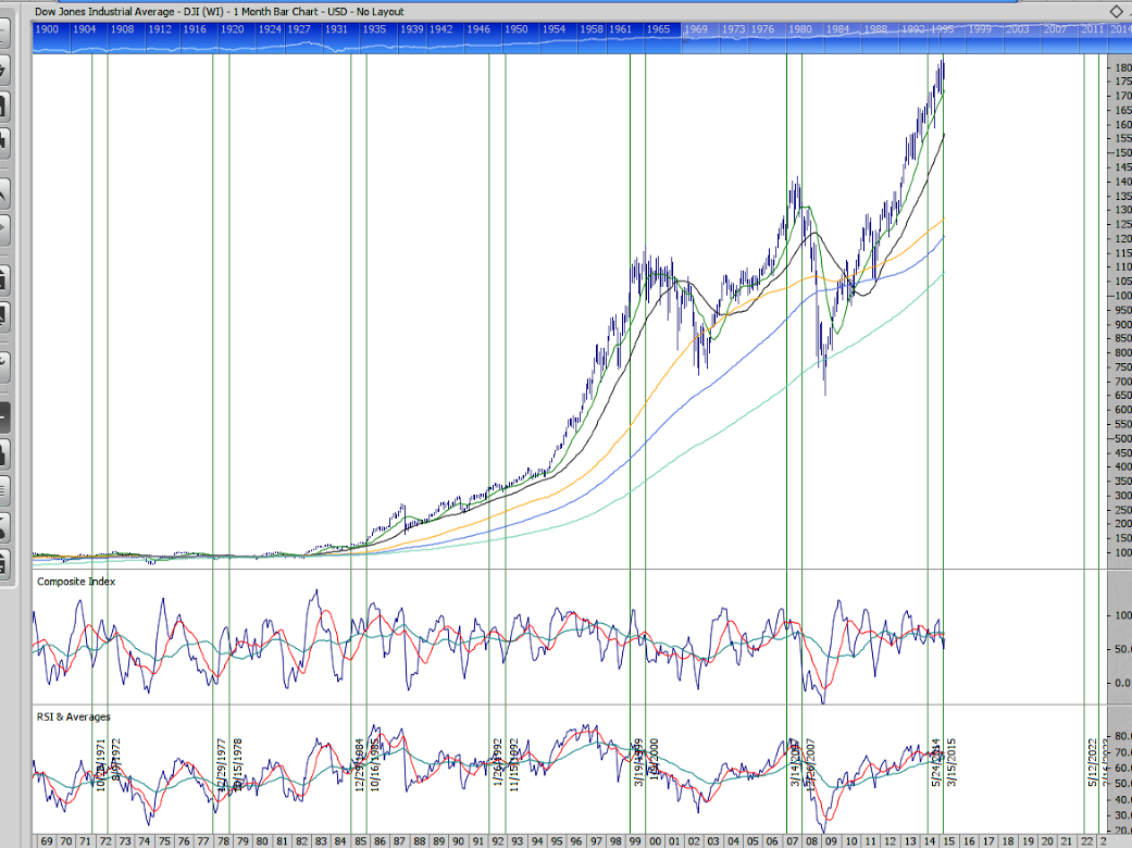 DJ-30 7-year cycle chart