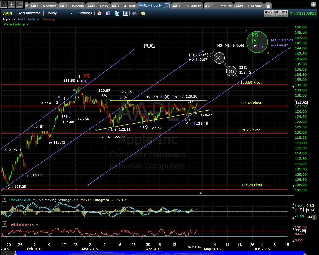 PUG AAPL 60-min chart EOD 4-22-15