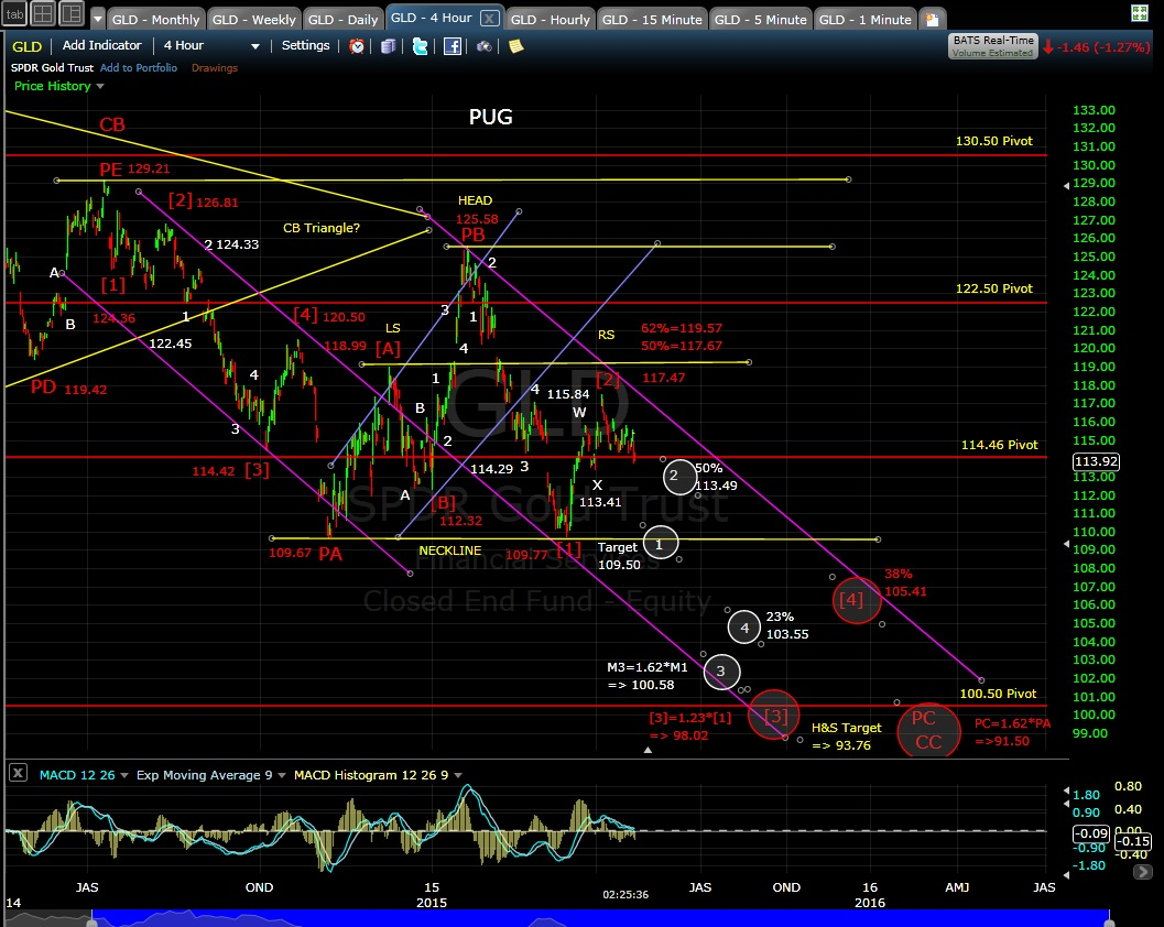PUG GLD 4-hr chart EOD 4-22-15