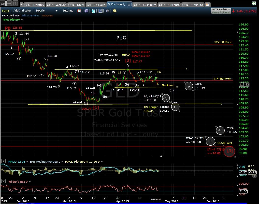 PUG GLD 60-min chart EOD 4-22-15