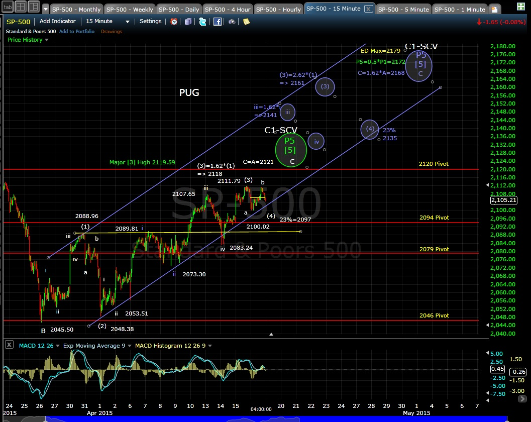 PUG SP-500 15-min chart EOD 4-16-15