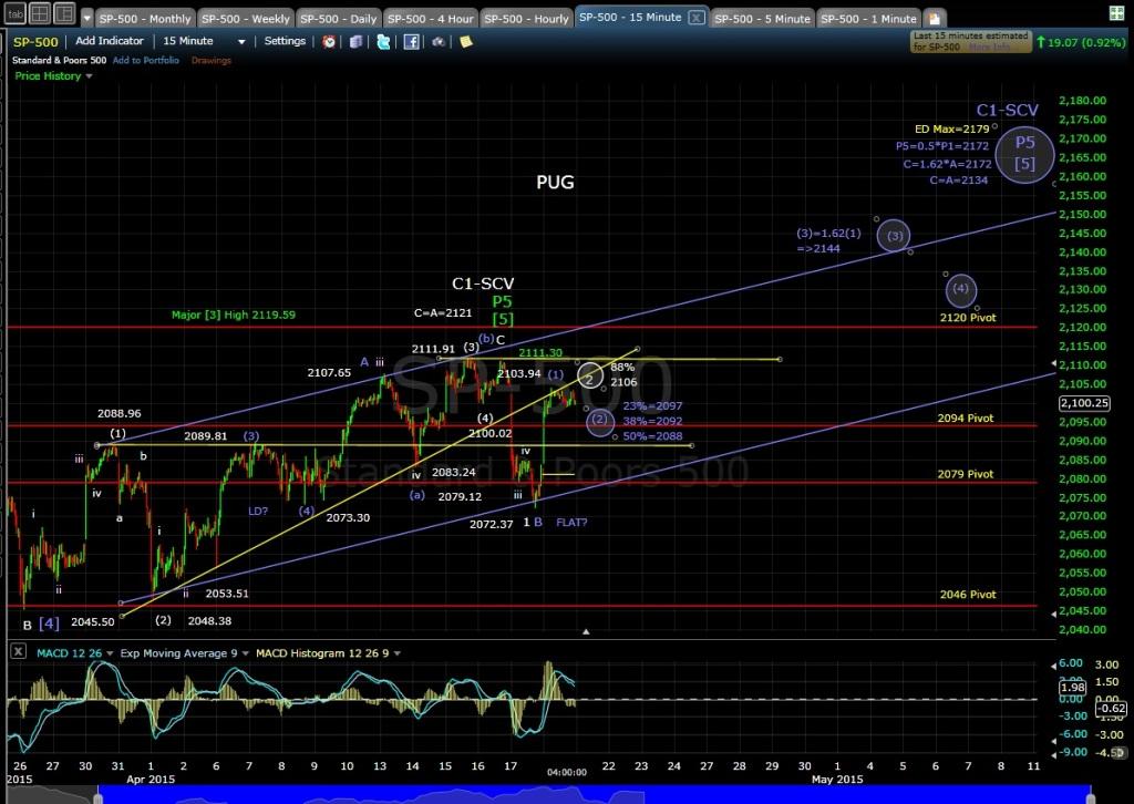 PUG SP-500 15-min chart EOD 4-20-15