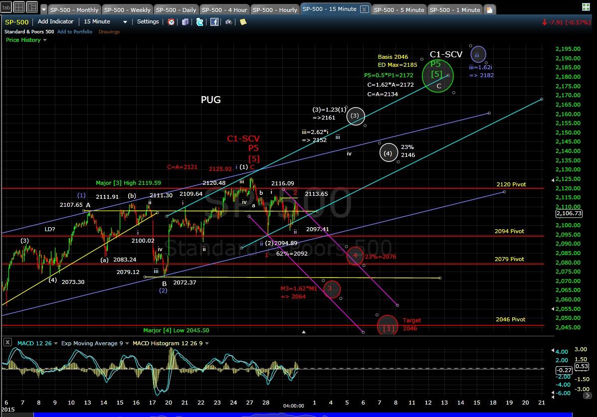 PUG SP-500 15-min chart EOD 4-29-15