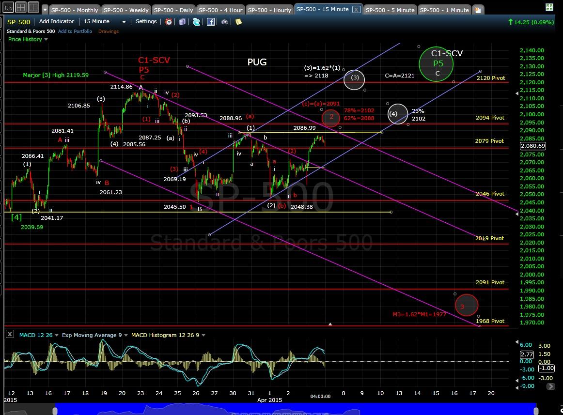 PUG SP-500 15-min chart EOD 4-6-15