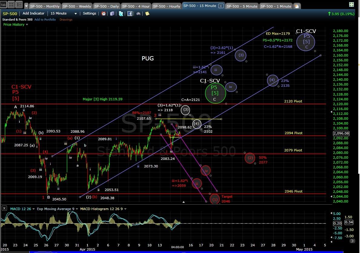 PUG SP-500 15min chart EOD 4-14-15