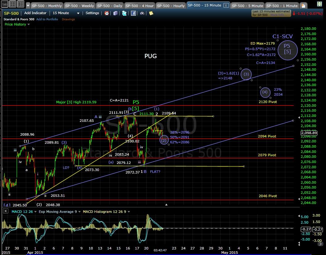 PUG SP-500 15min chart MD 4-21-15