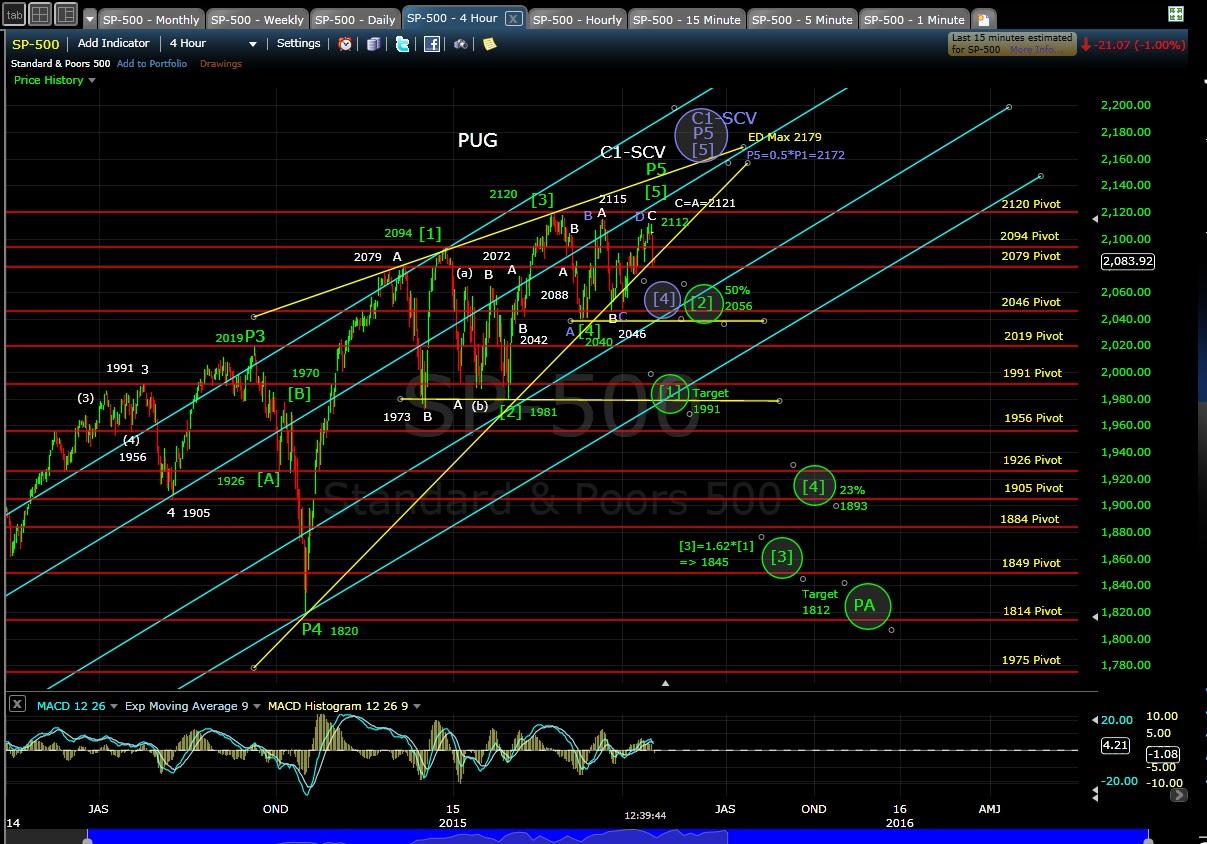 PUG SP-500 4-hr chart 4-17-15