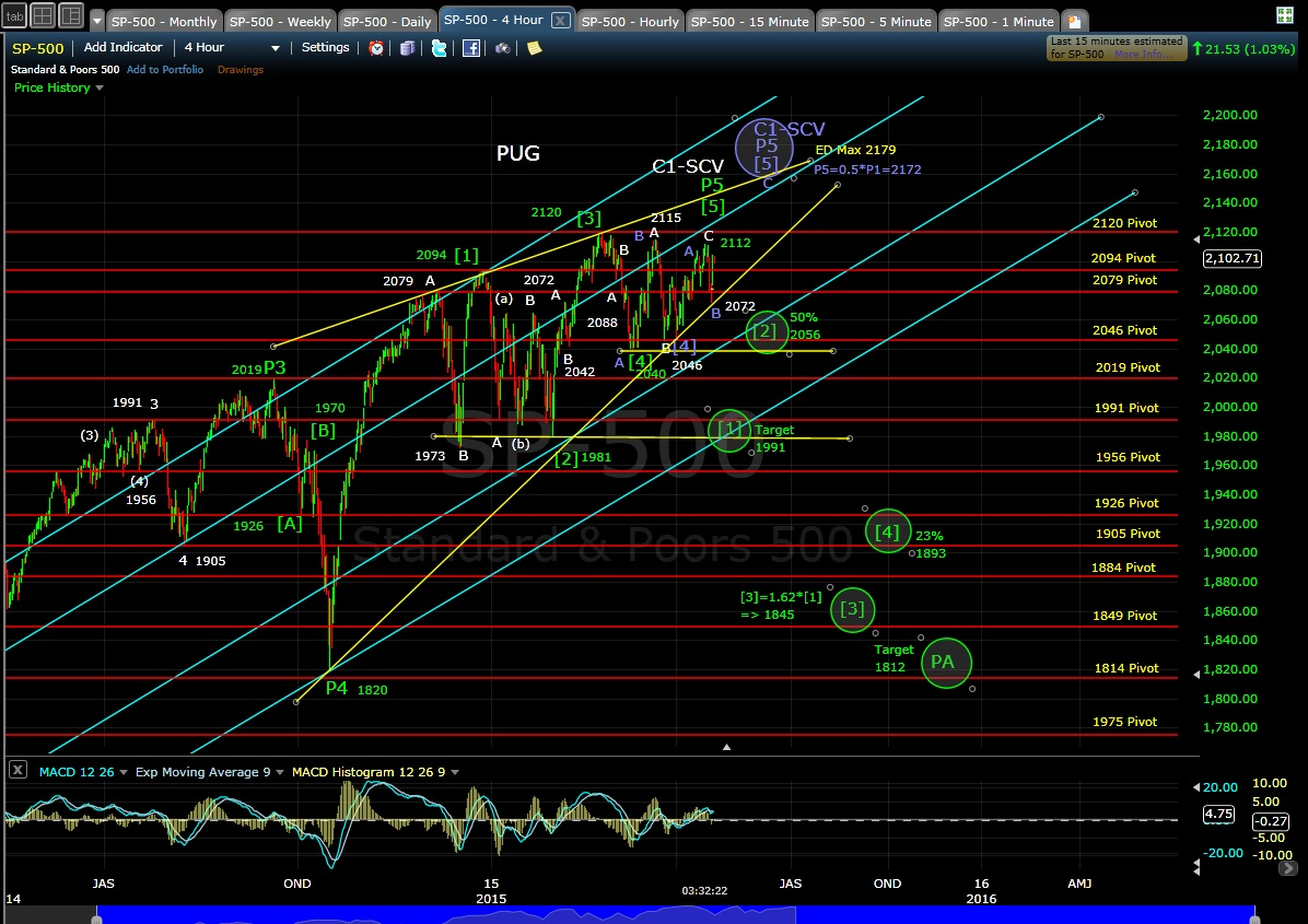 PUG SP-500 4-hr chart EOD 4-20-15