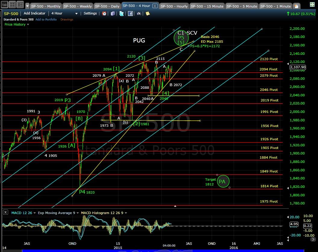 PUG SP-500 4-hr chart EOD 4-22-15