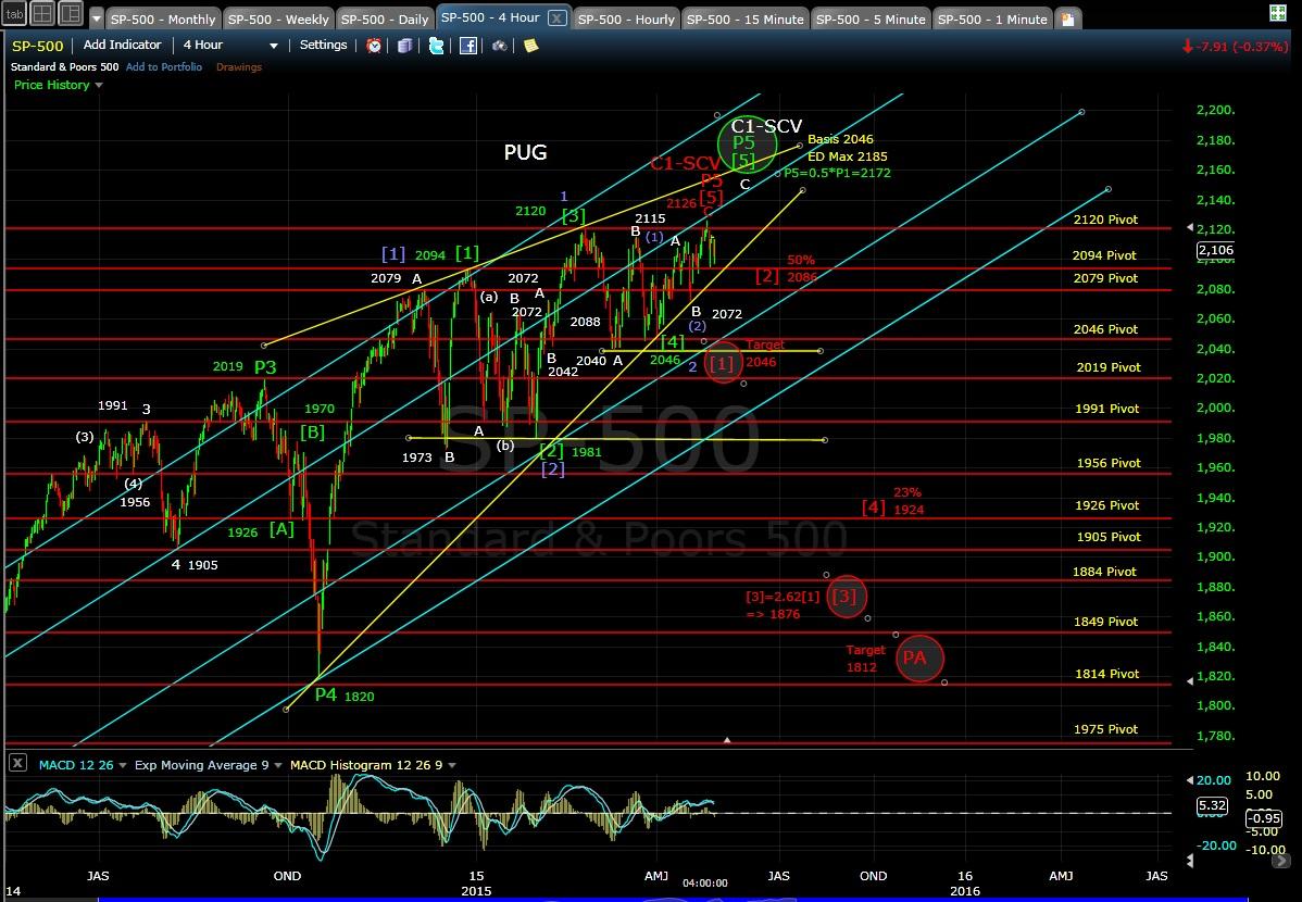 PUG SP-500 4-hr chart EOD 4-29-15