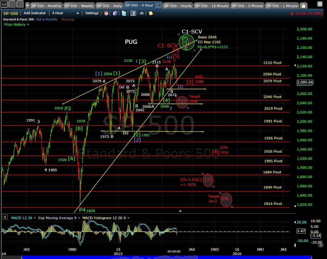 PUG SP-500 4-hr chart EOD 4-30-15
