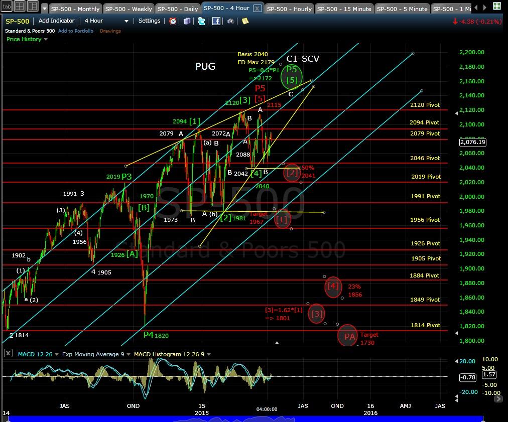 PUG SP-500 4-hr chart EOD 4-7-15