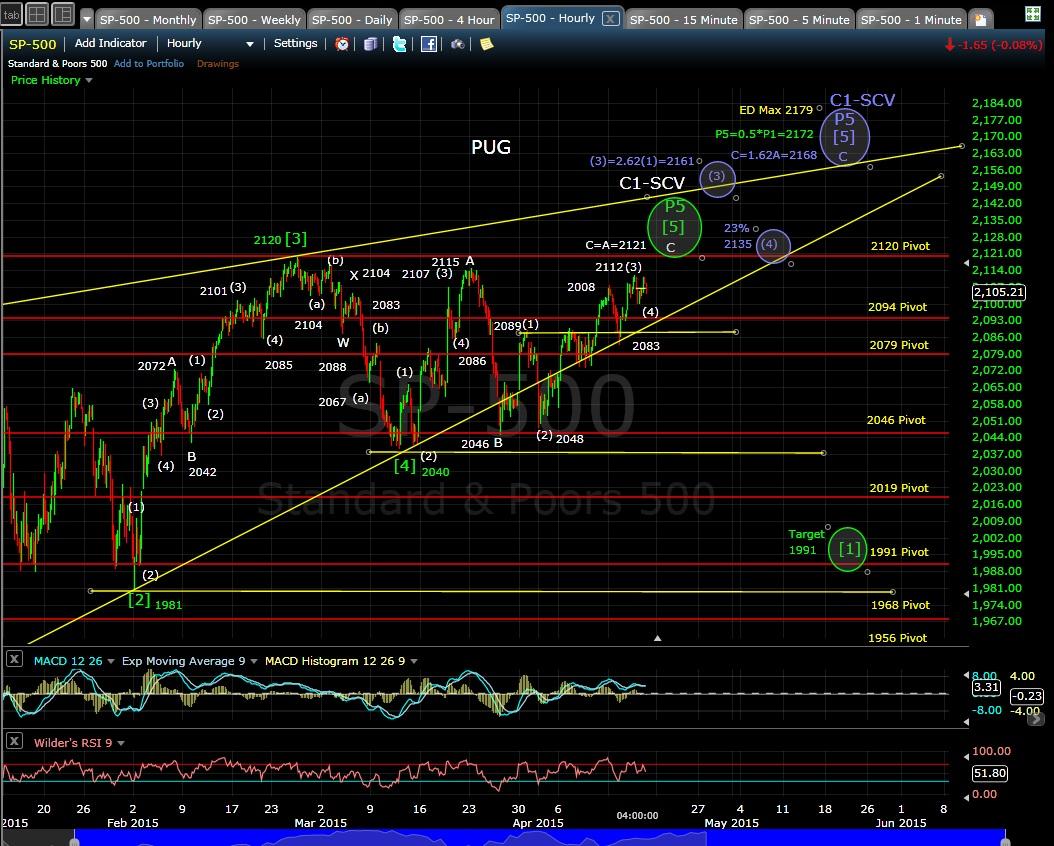 PUG SP-500 60-min chart EOD 4-16-15